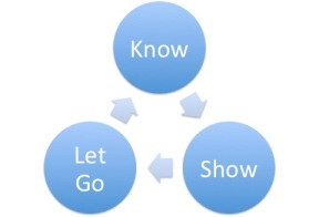 Know Show Let go