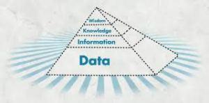 DIKW Pyramid IBM