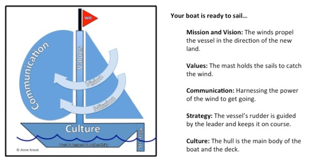 Your boat