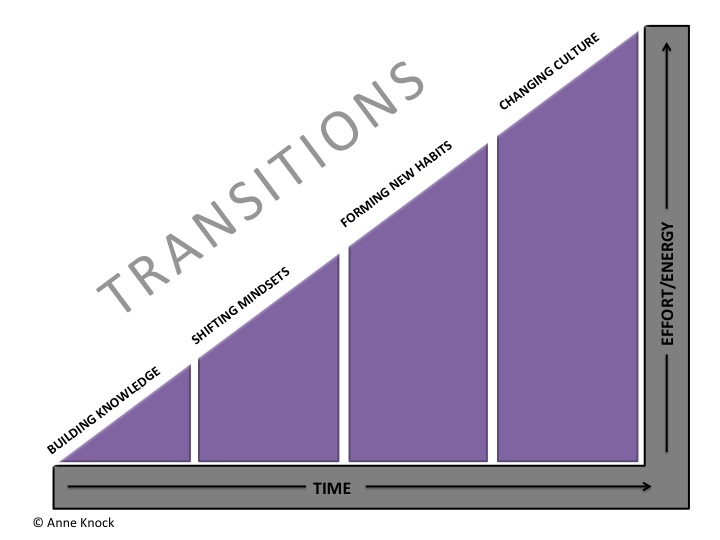 Four transitions