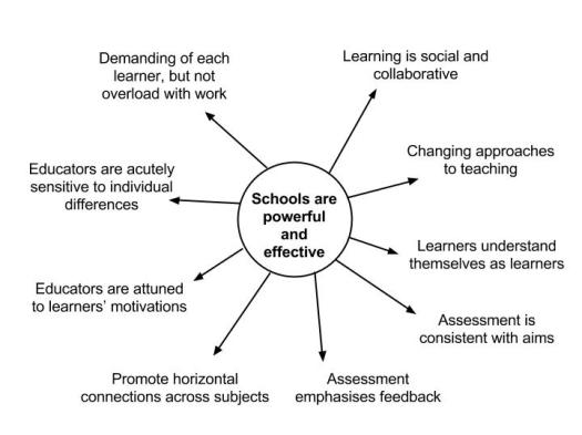Innovative Learning Environments- How do you rate on the five key criteria-